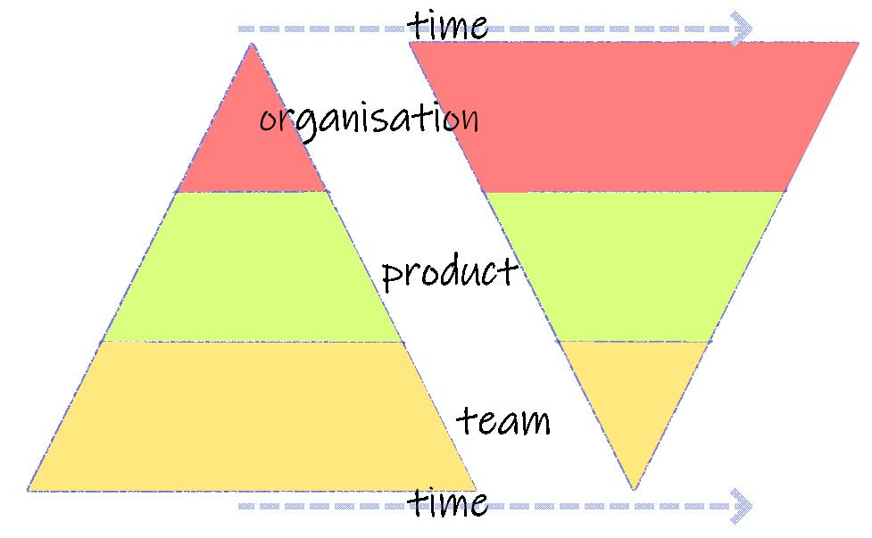 Scrum Master's focus over time