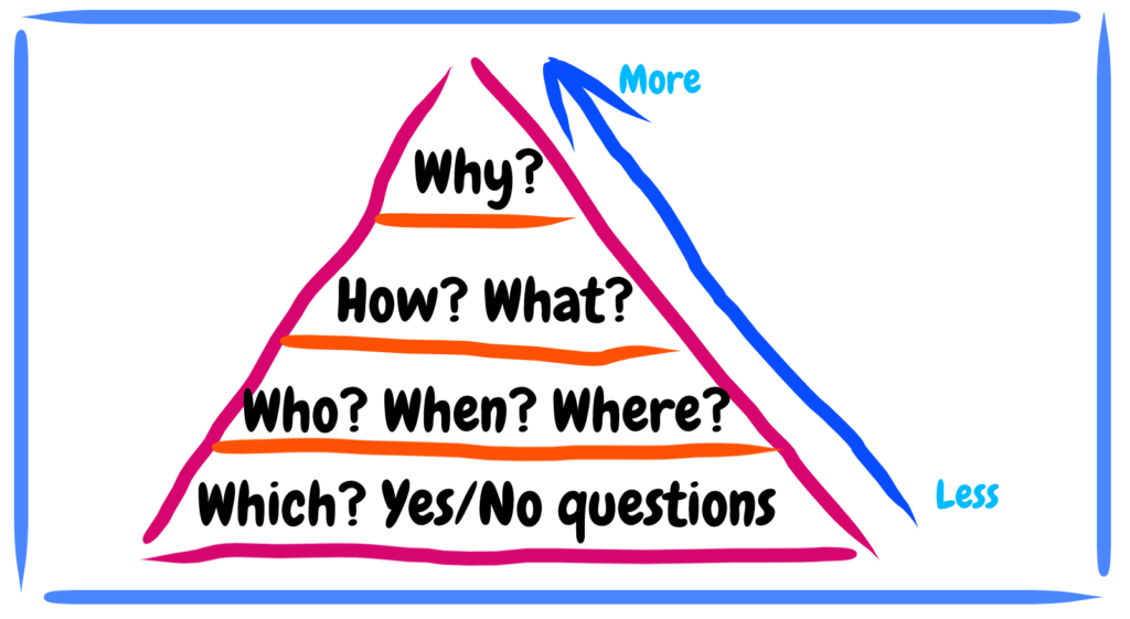 Powerful questions pyramid: useful tool for facilitator