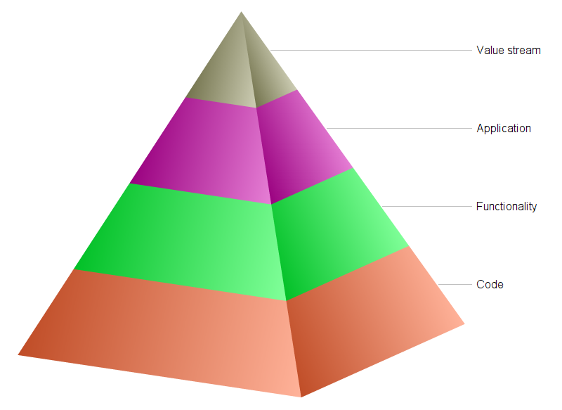pyramid of ownership